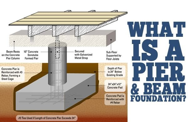 Pier beam foundations concrete slab repairs pier for How to build a post and pier foundation
